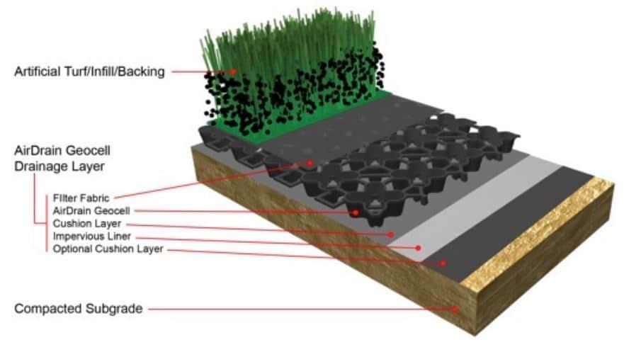 Artificial Grass Interior Design